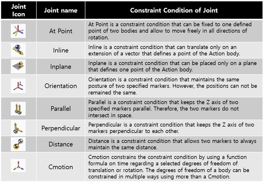 Each Primitive Joint Defines The Constraint Equation Between Two Markers According To Its Properties You Can Use Different Primitive Joints At The Same